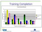 training completion