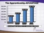 the apprenticeship advantage