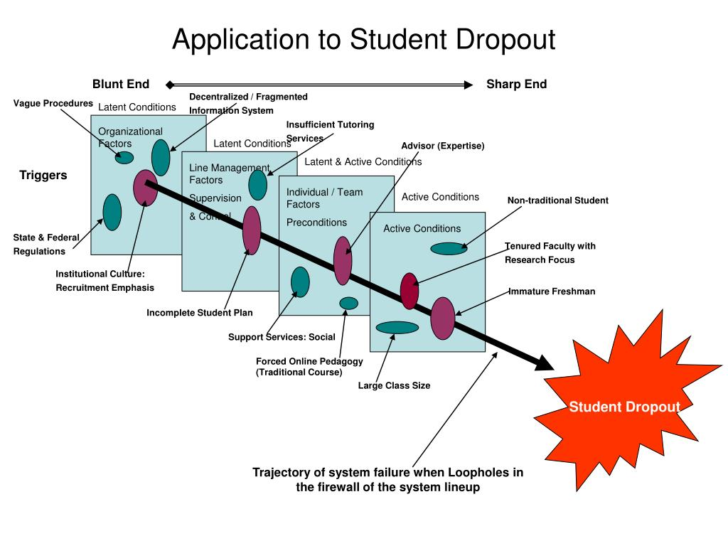 Application to Student Dropout