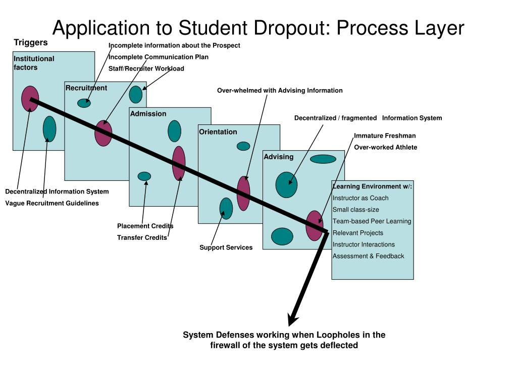 Application to Student Dropout: Process Layer