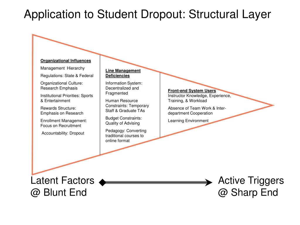 Application to Student Dropout: Structural Layer