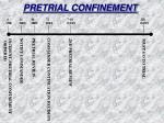 pretrial confinement