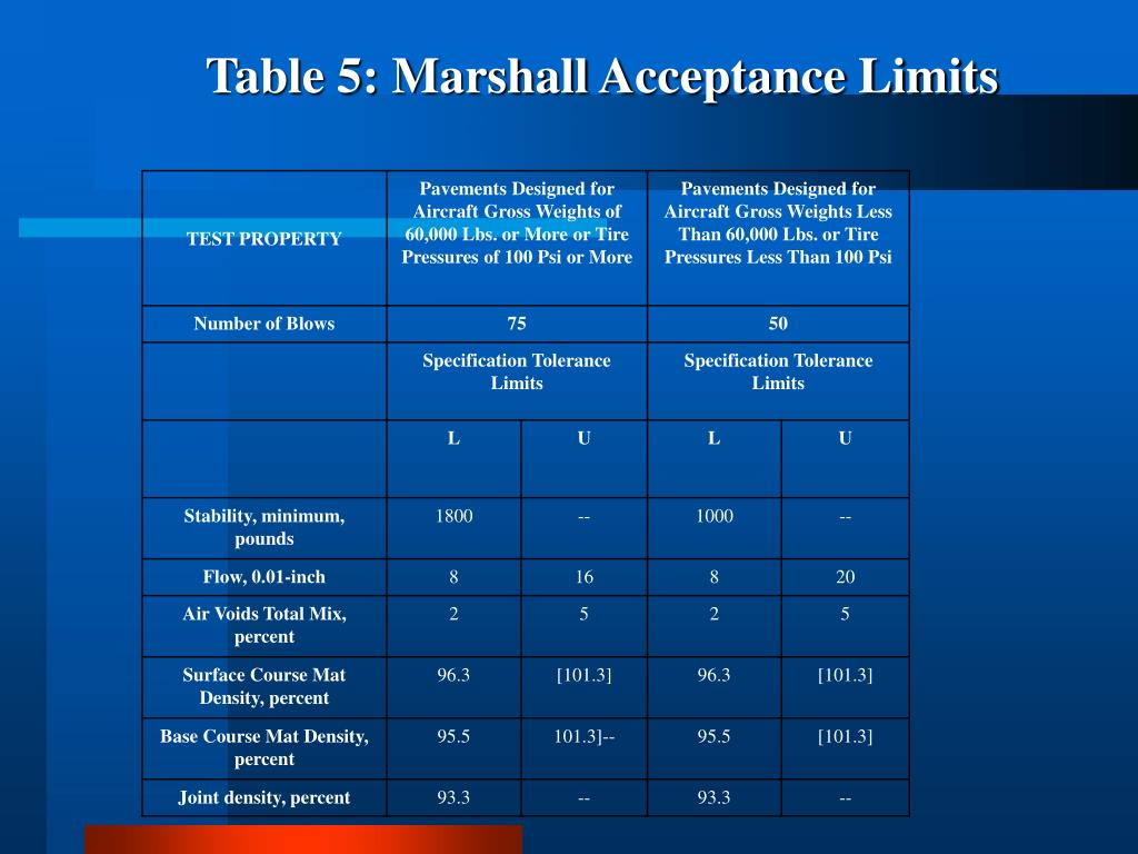 Table 5: Marshall Acceptance Limits