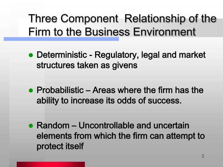 Three component relationship of the firm to the business environment