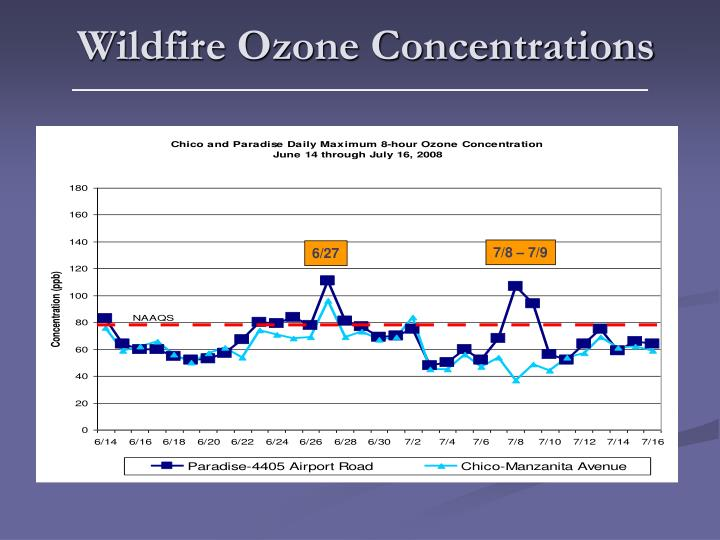 Wildfire Ozone Concentrations