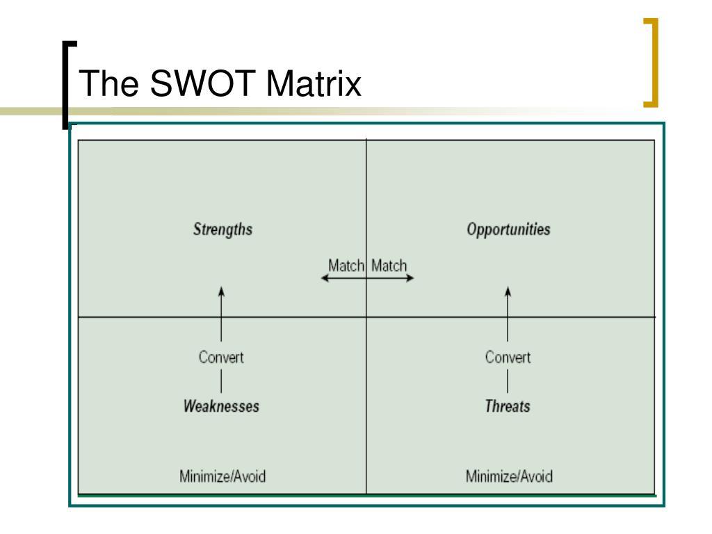 The SWOT Matrix