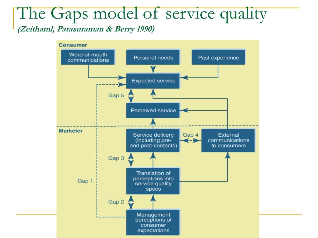 gaps model of service quality example on grameen phone