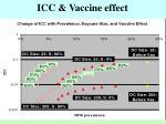 icc vaccine effect