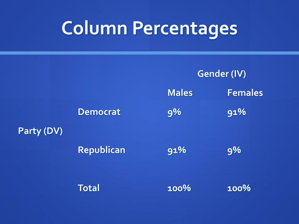 Column Percentages