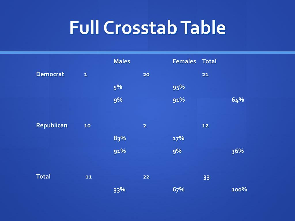 Full Crosstab Table