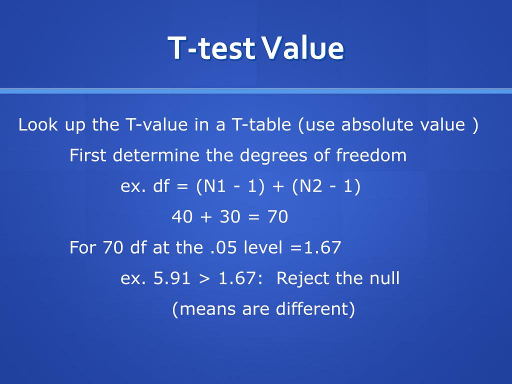 T-test Value