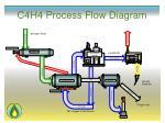 c4h4 process flow diagram