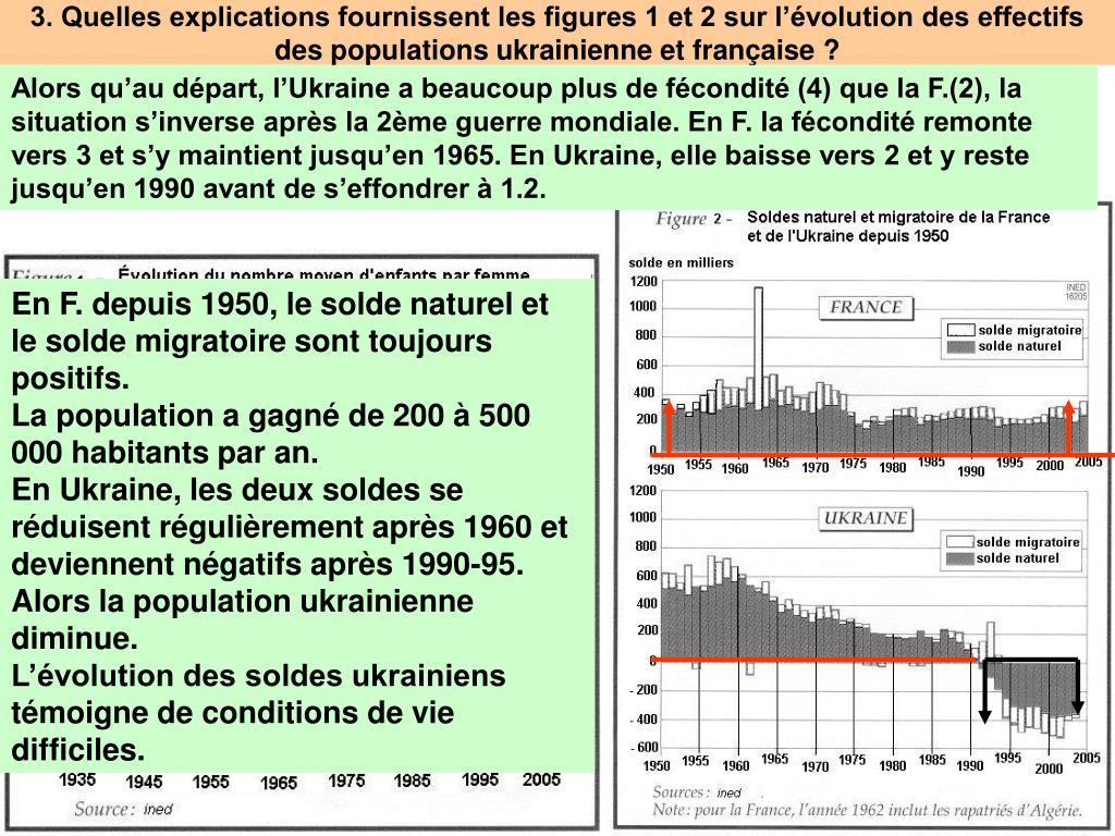 Alors qu'au départ, l'Ukraine a beaucoup plus de fécondité (4) que la F.(2), la situation s'inverse après la 2ème guerre mondiale. En F. la fécondité remonte vers 3 et s'y maintient jusqu'en 1965. En Ukraine, elle baisse vers 2 et y reste jusqu'en 1990 avant de s'effondrer à 1.2.