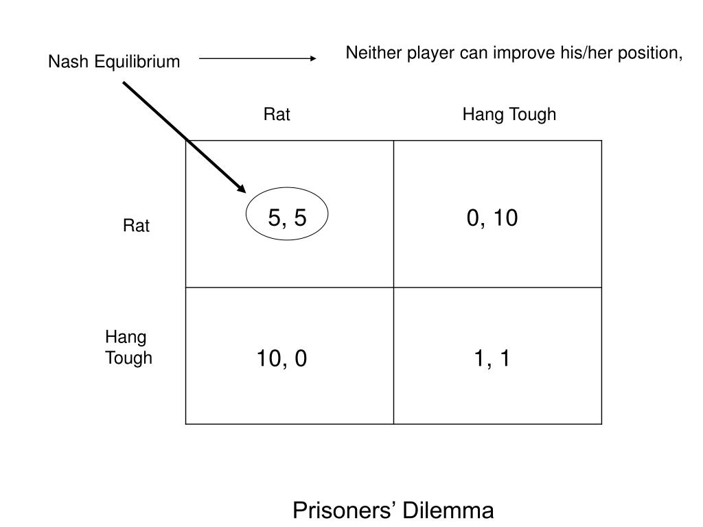 Neither player can improve his/her position,