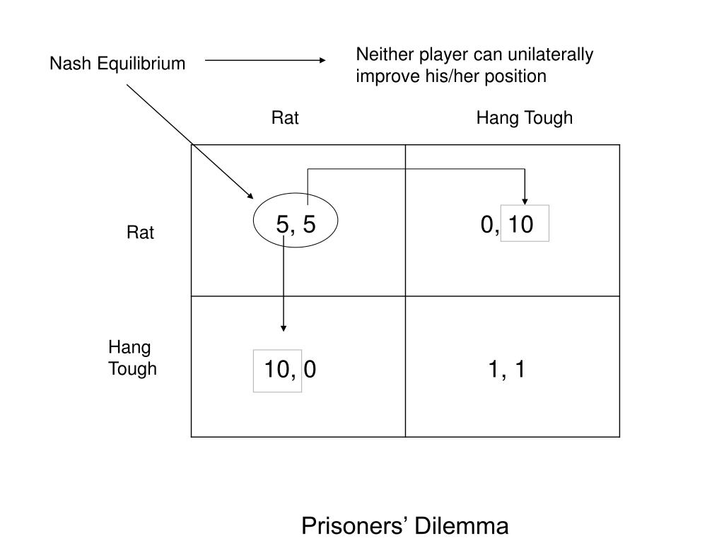 Neither player can unilaterally