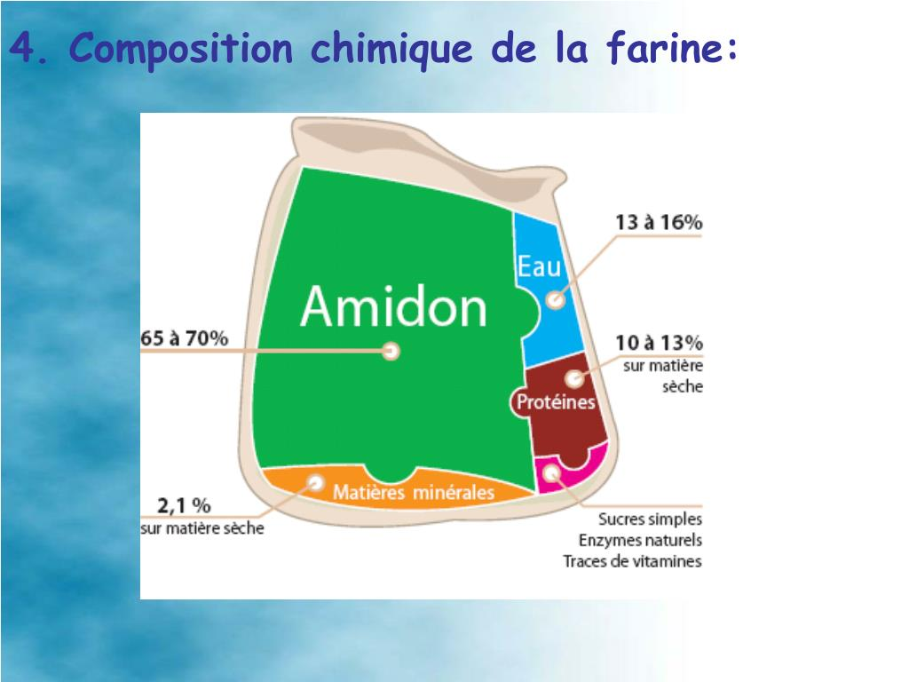4. Composition chimique de la farine: