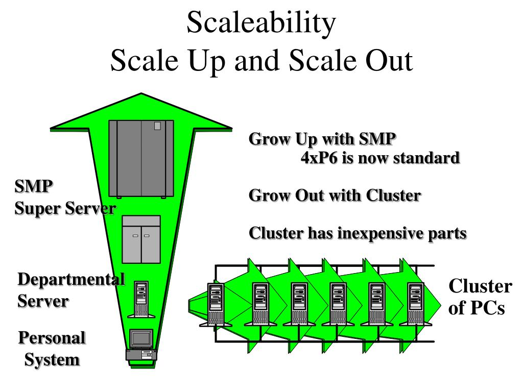scaleability scale up and scale out l.