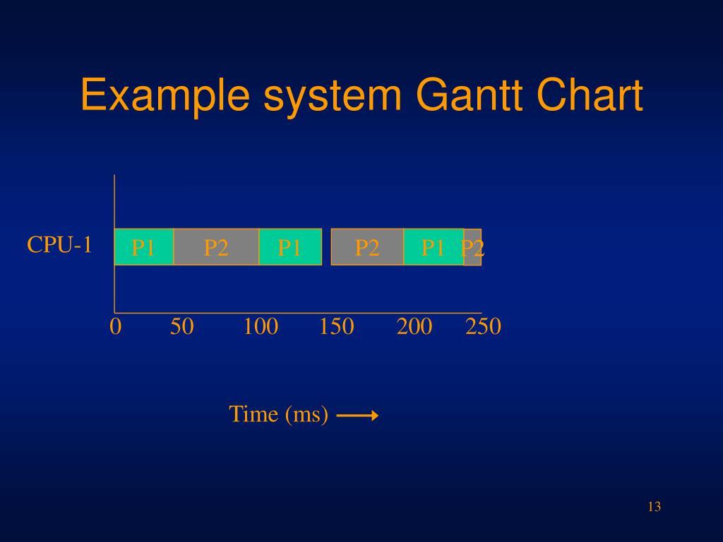 Example system Gantt Chart