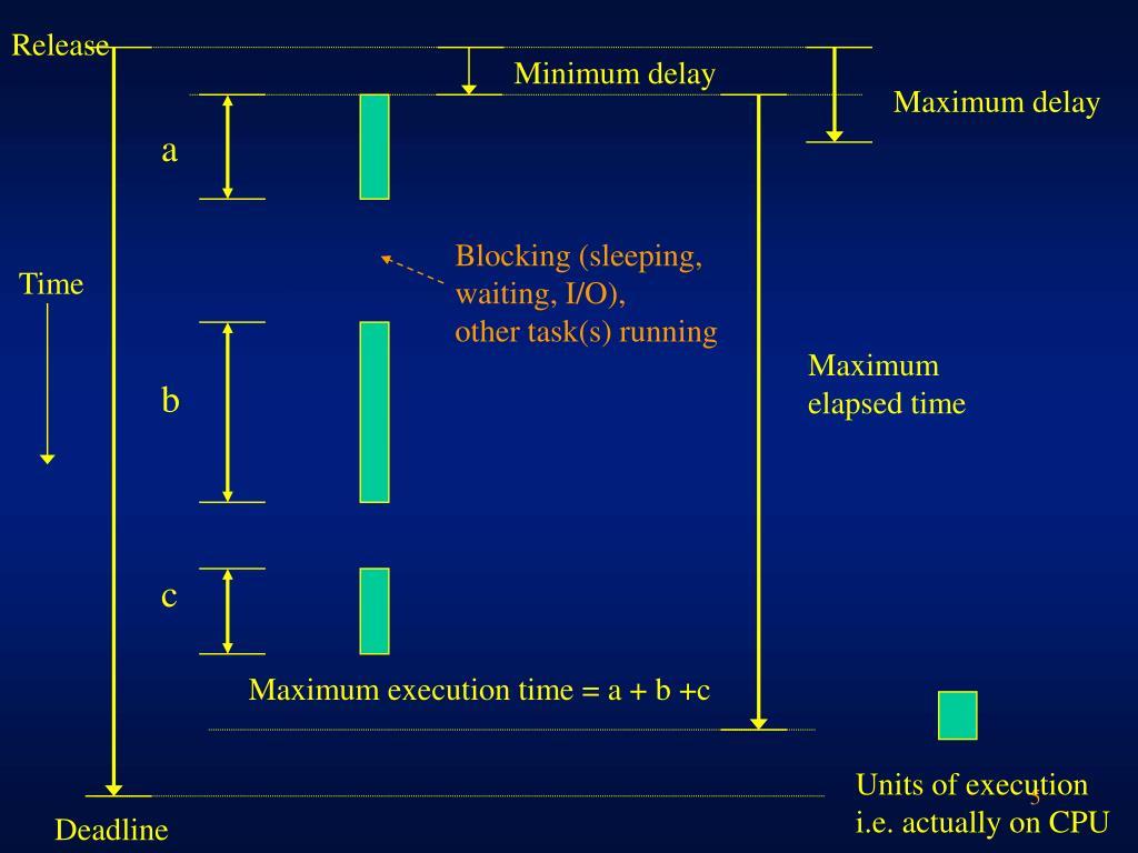 Minimum delay
