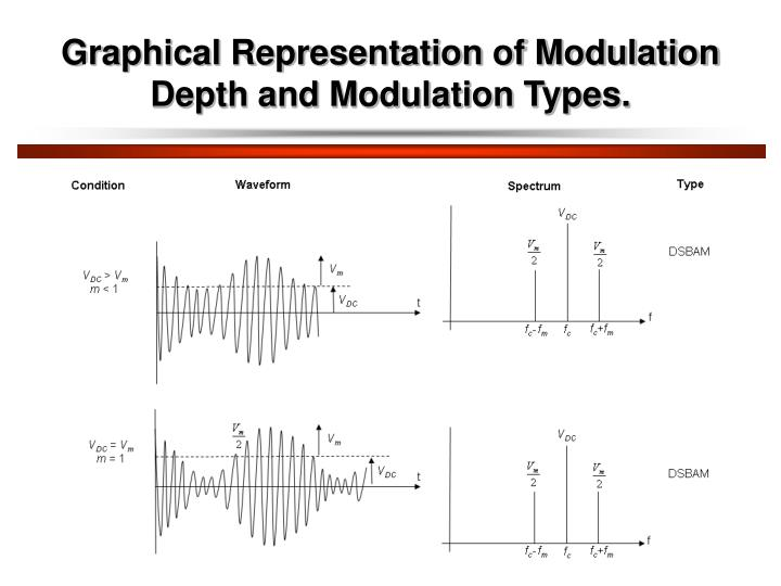 Graphical Representation of Modulation Depth and Modulation Types.