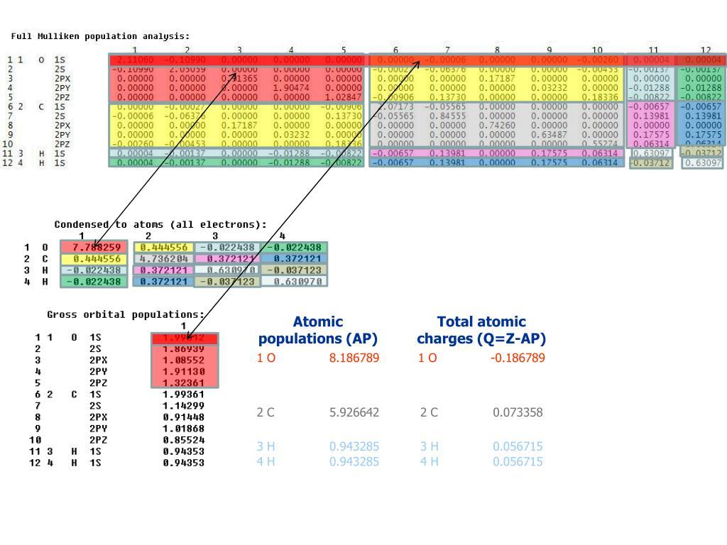 Atomic populations (AP)