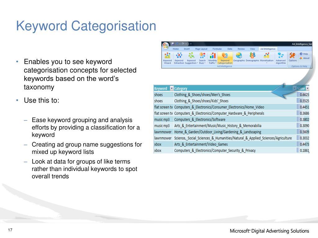 Keyword Categorisation