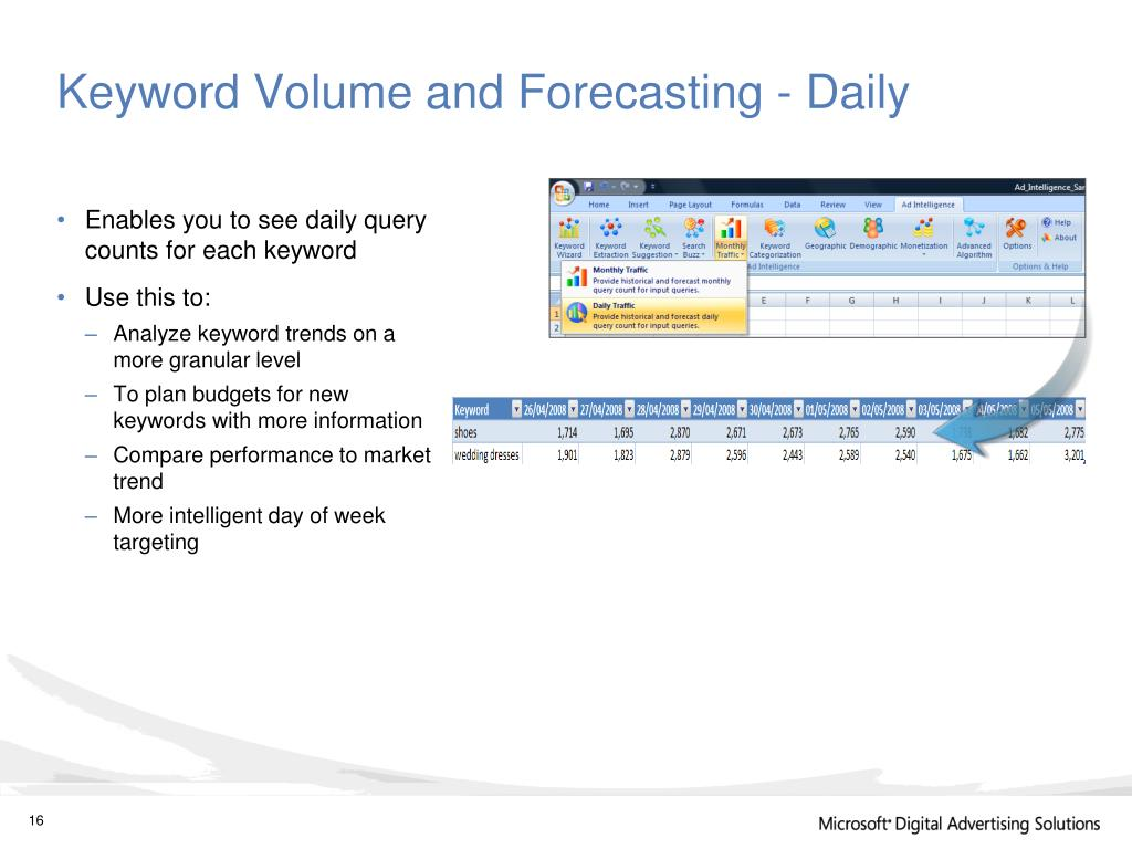 Keyword Volume and Forecasting - Daily