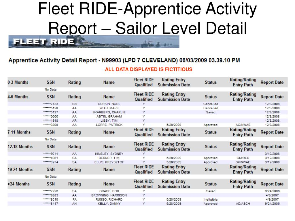 Fleet RIDE-Apprentice Activity Report – Sailor Level Detail
