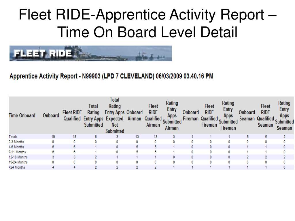 Fleet RIDE-Apprentice Activity Report – Time On Board Level Detail