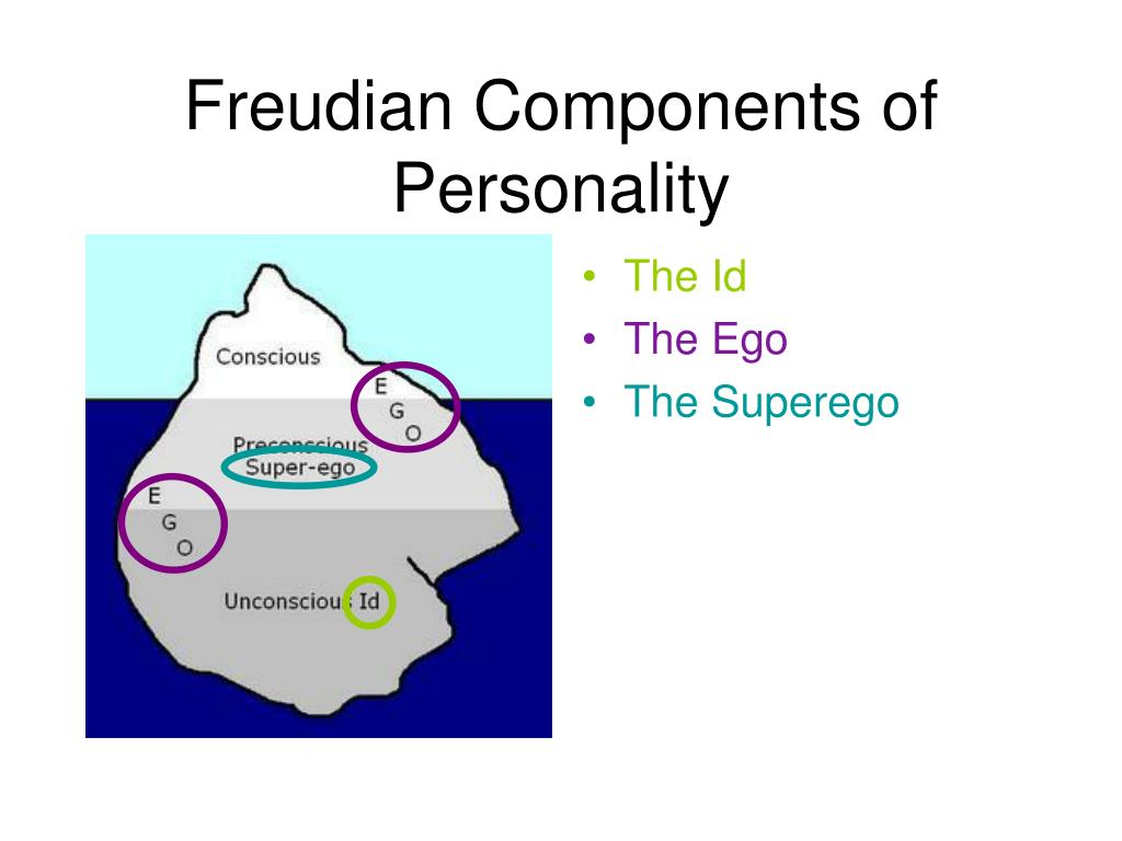 Freudian Components of Personality