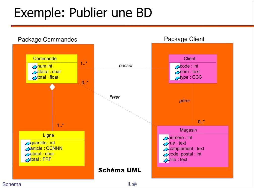 Exemple: Publier une BD