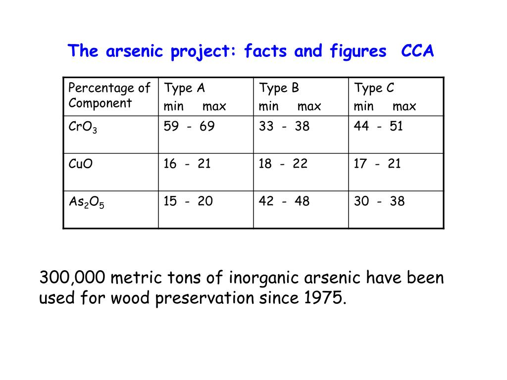 The arsenic project: facts and figures  CCA