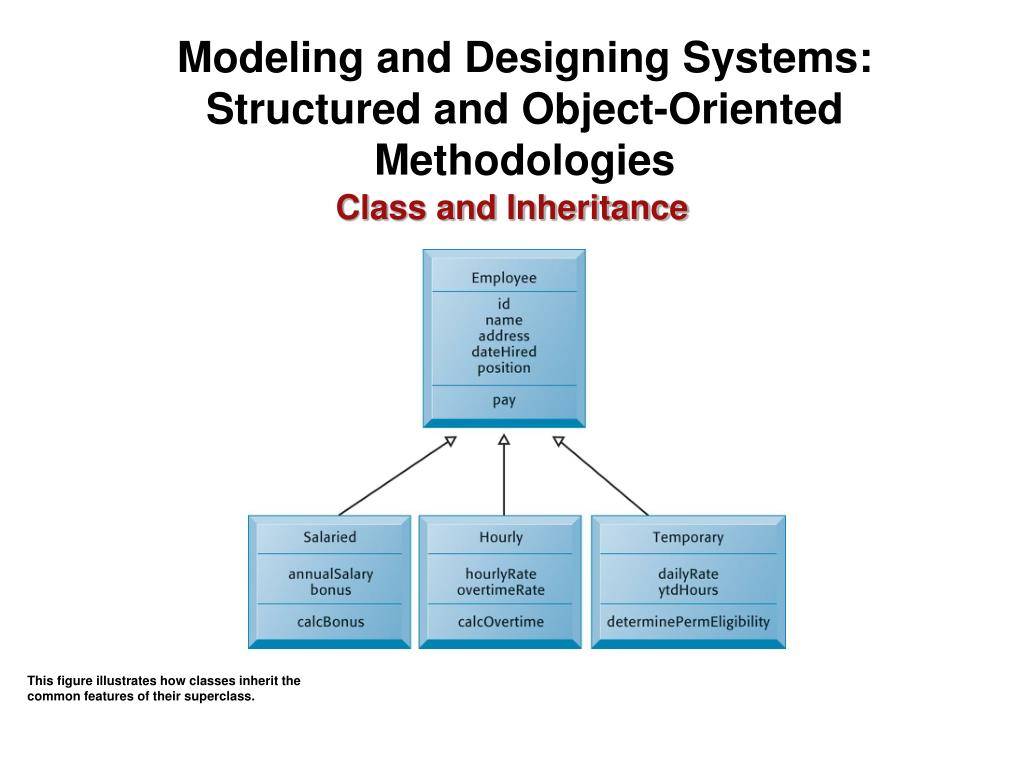 Modeling and Designing Systems: Structured and Object-Oriented Methodologies