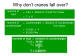 why don t cranes fall over20