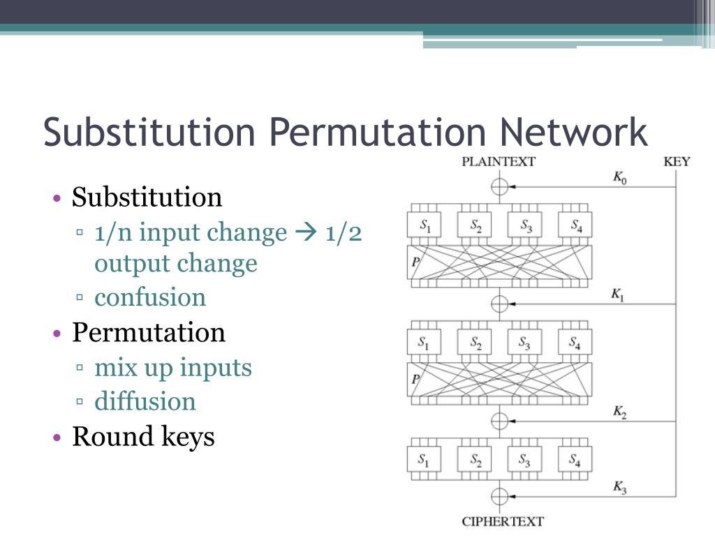 Substitution Permutation Network