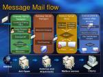 message mail flow