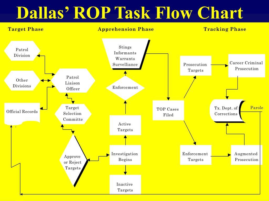 Dallas' ROP Task Flow Chart