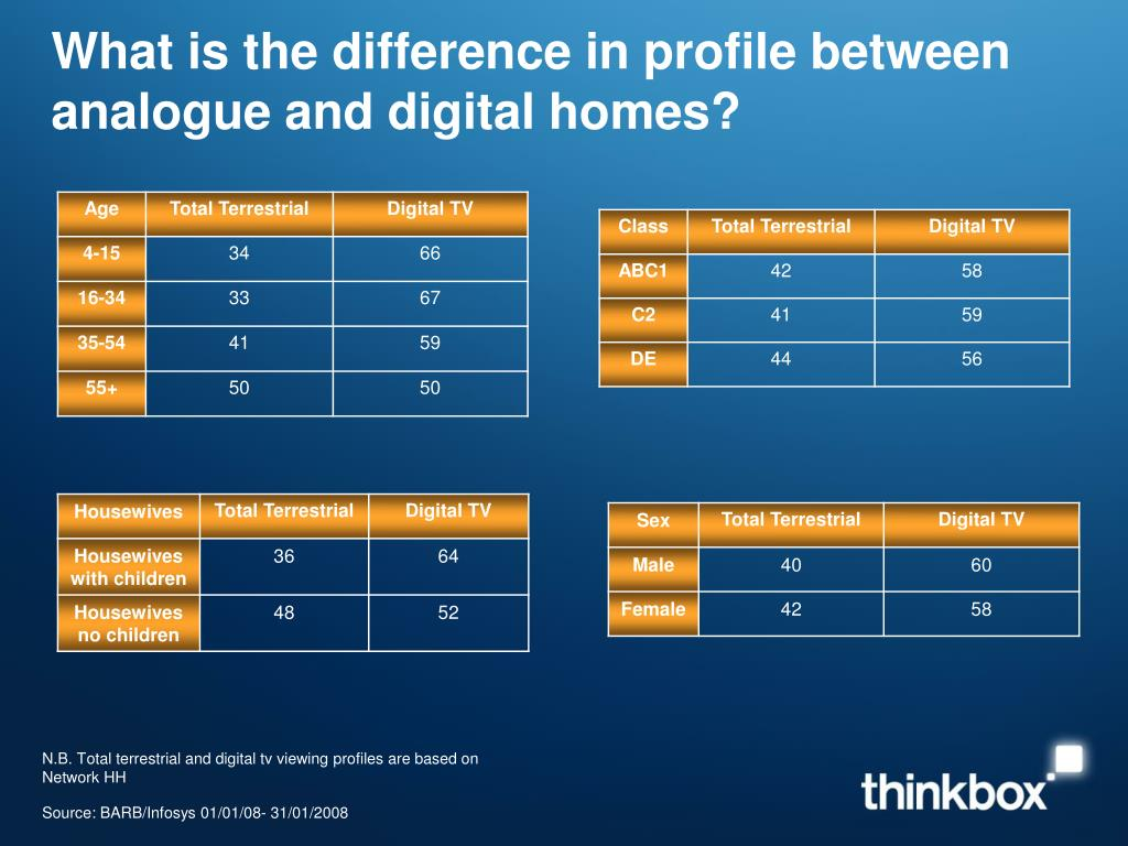 what is the difference in profile between analogue and digital homes l.