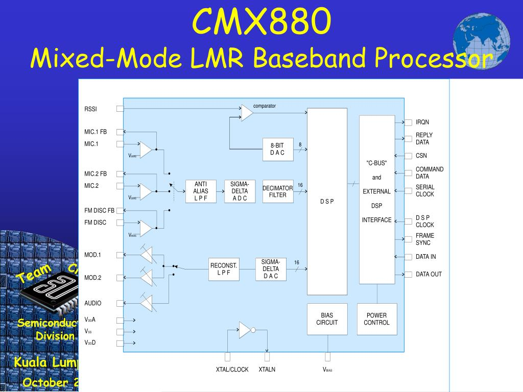 CMX880