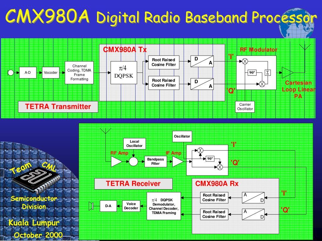 CMX980A