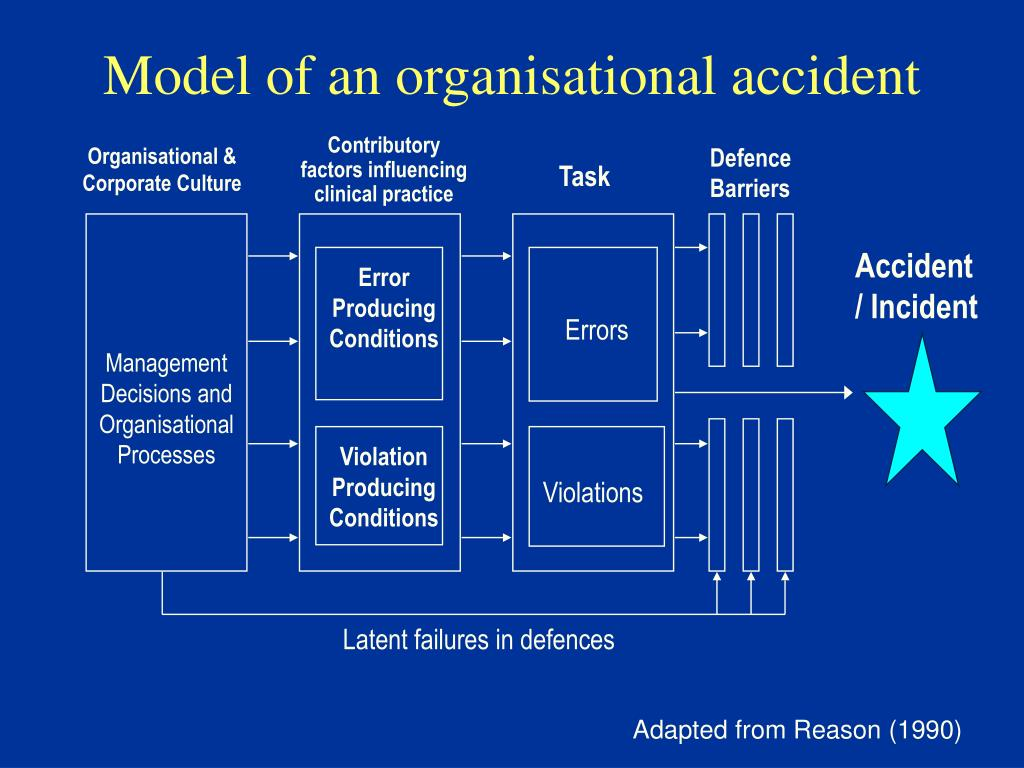 Model of an organisational accident