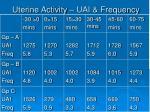 uterine activity uai frequency