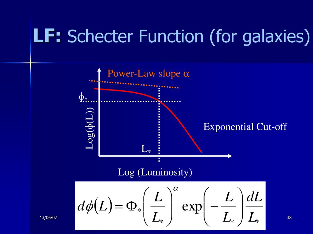 Power-Law slope