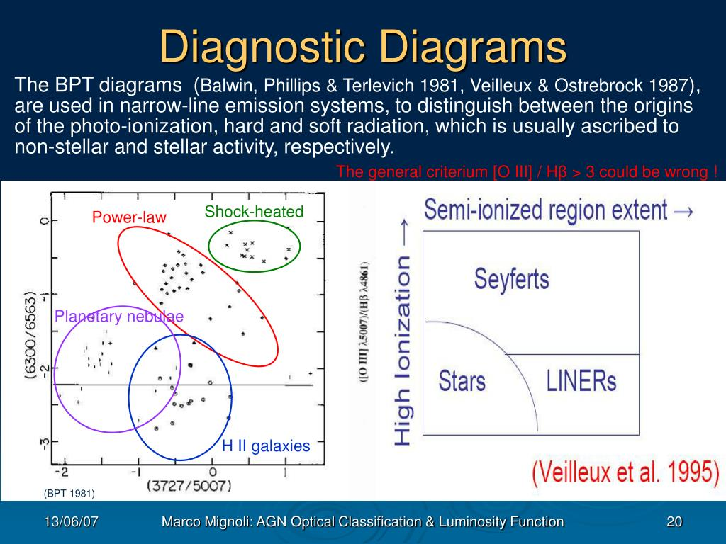 Diagnostic Diagrams