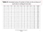 table 2 simulated value of number of dots on the six faces of each dice in rolling of nine dice
