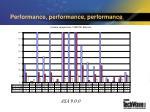 performance performance performance
