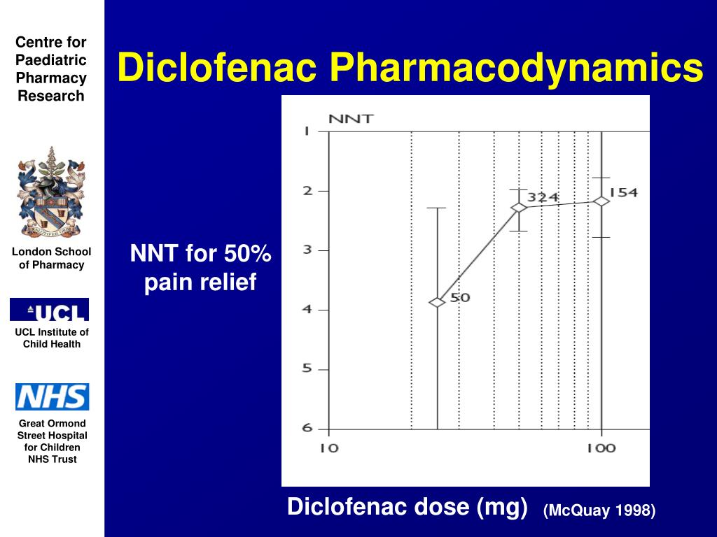Diclofenac Pharmacodynamics