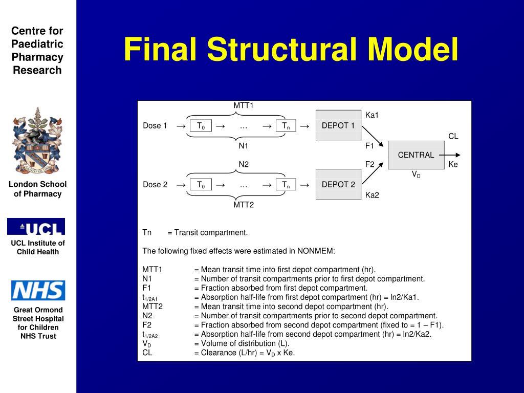 Final Structural Model