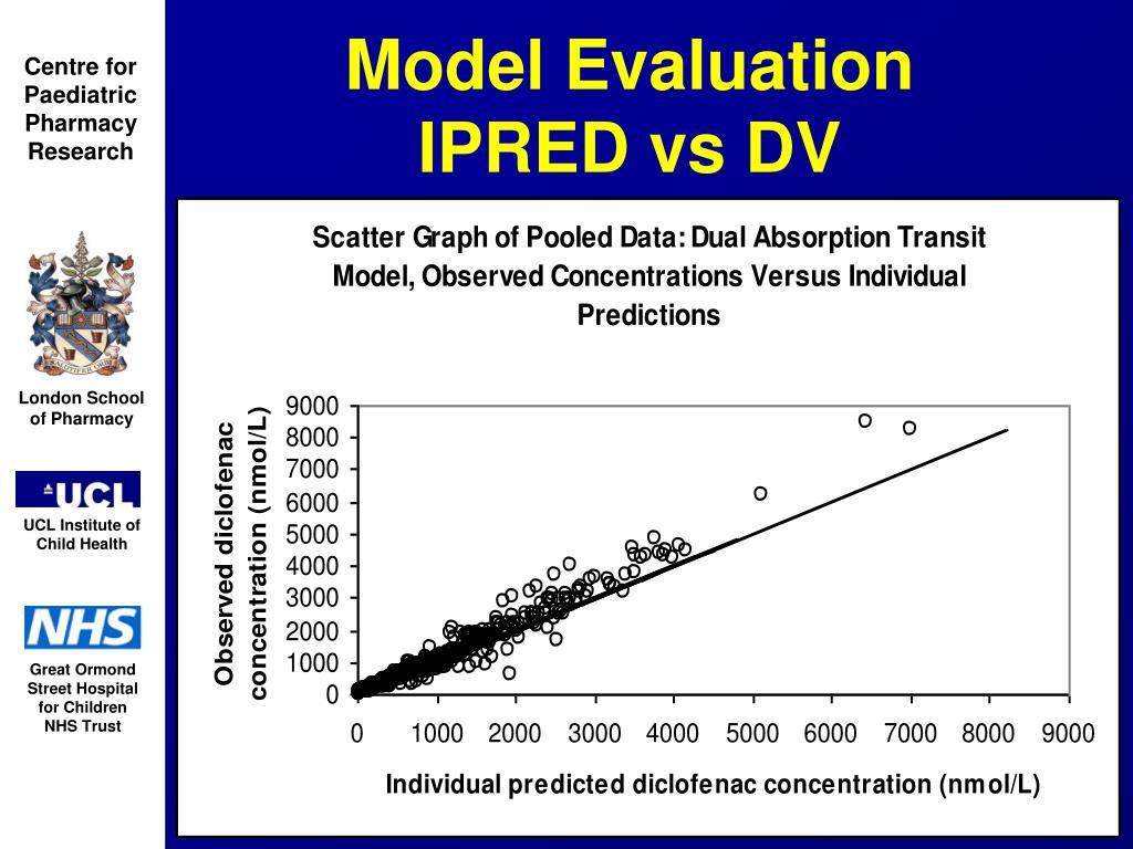Model Evaluation     IPRED vs DV
