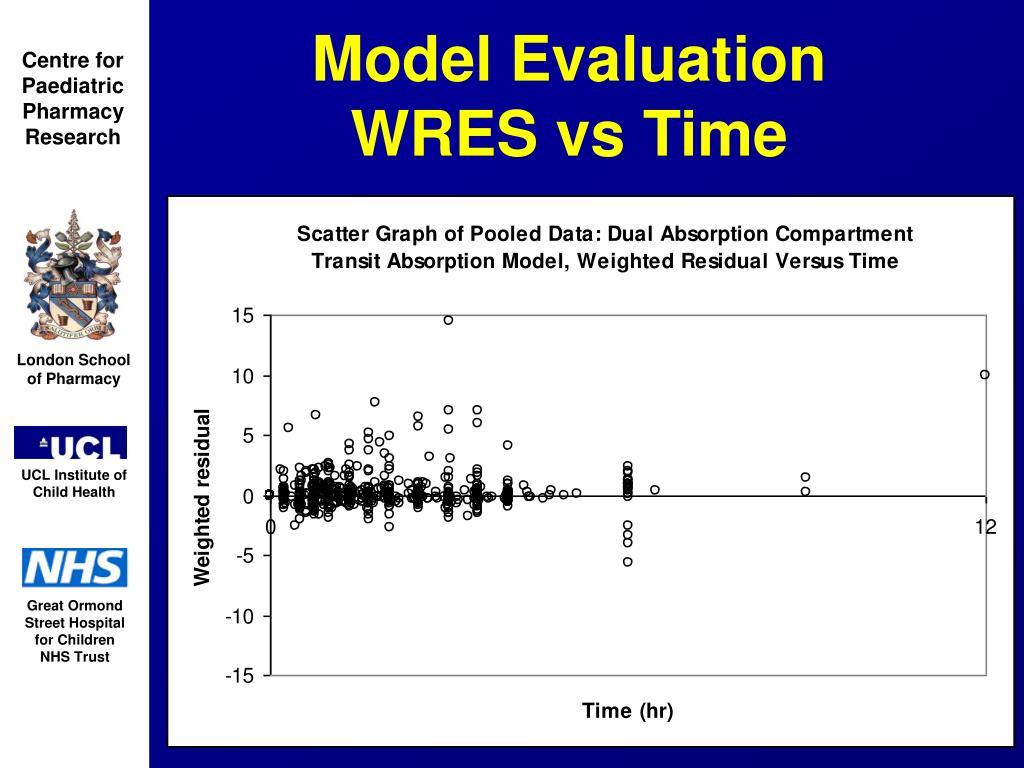 Model Evaluation     WRES vs Time